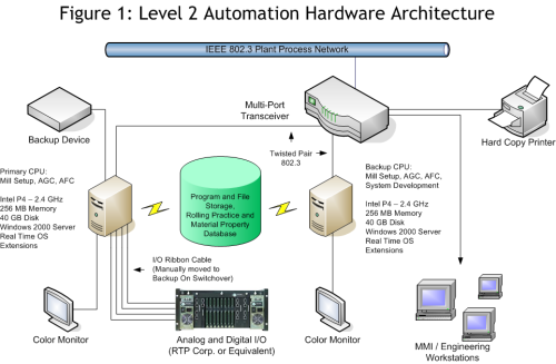 Rolling Mill AFC System Architecture