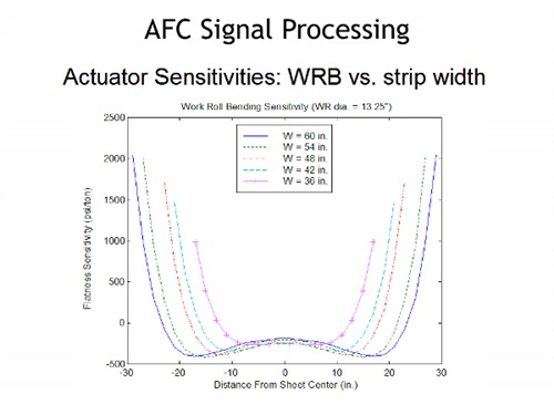 AFC Signal Processing
