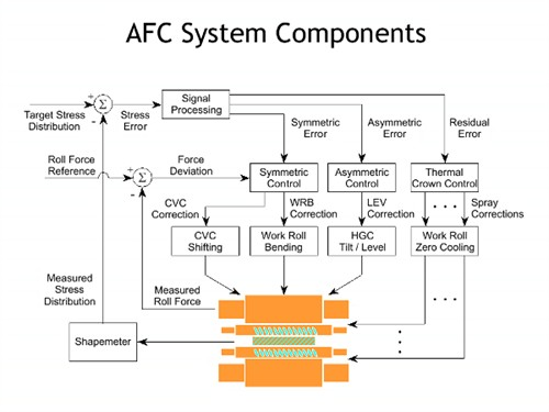 AFC System Components