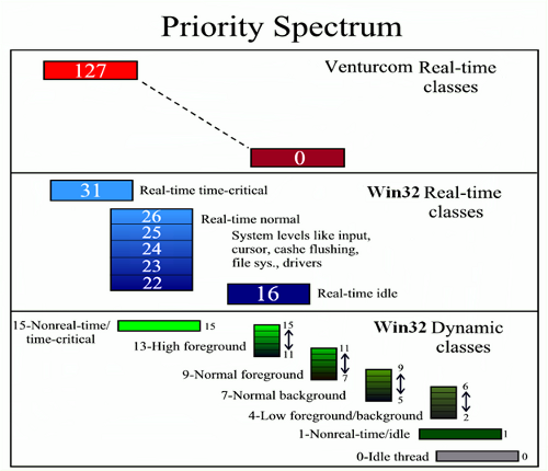 Windows Process Priority Structure