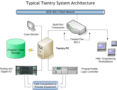 Tsentry System Architecture